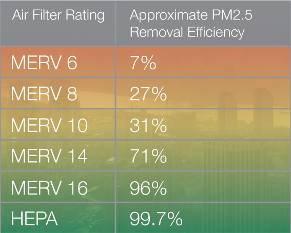 Particulate Matter 2 5 Microns Pm2 5 Indoor Air Quality
